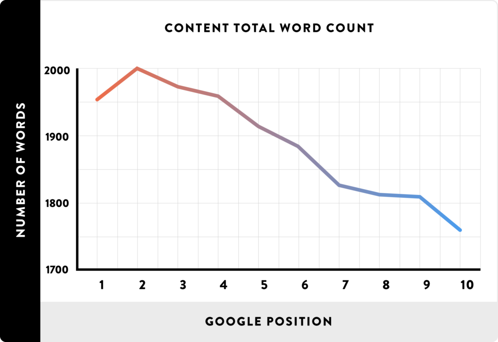 02_Content-Total-Word-Count_line