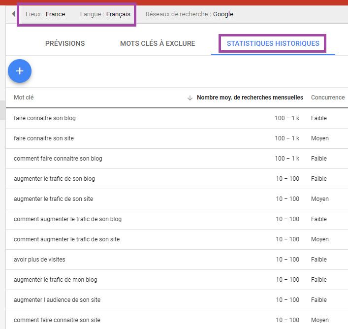 Estimation du nombre de recherches mensuelles