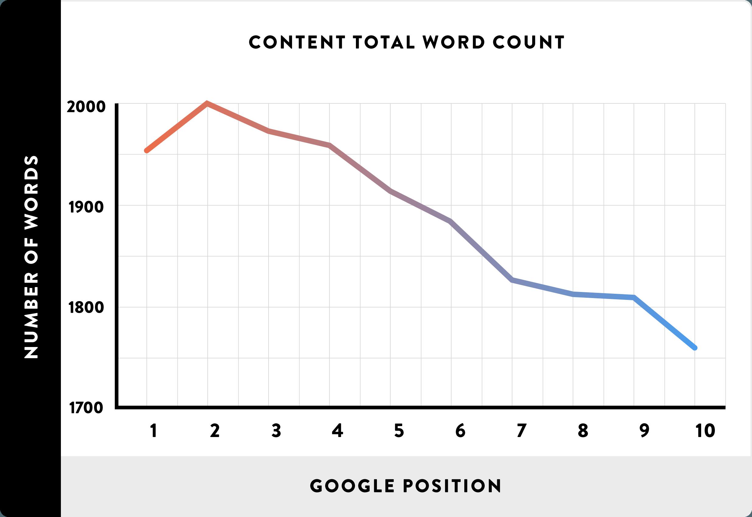 Nombre de mots que doit contenir un article pour un référencement optimal